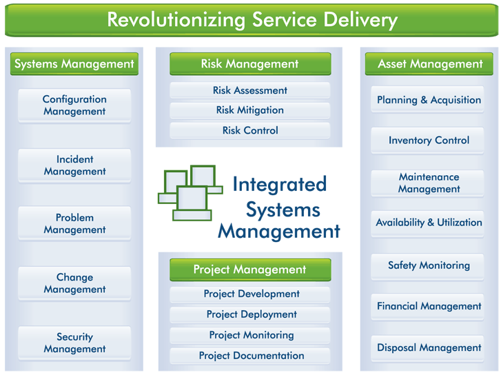 Integrated Systems Management